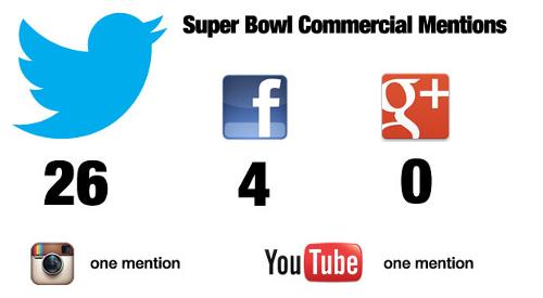 Total de menciones durante los comerciales en el Super Bowl.