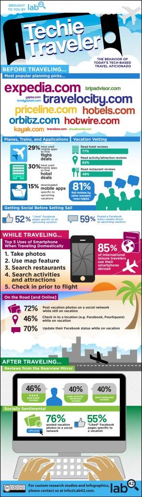 Viajero tecnológico