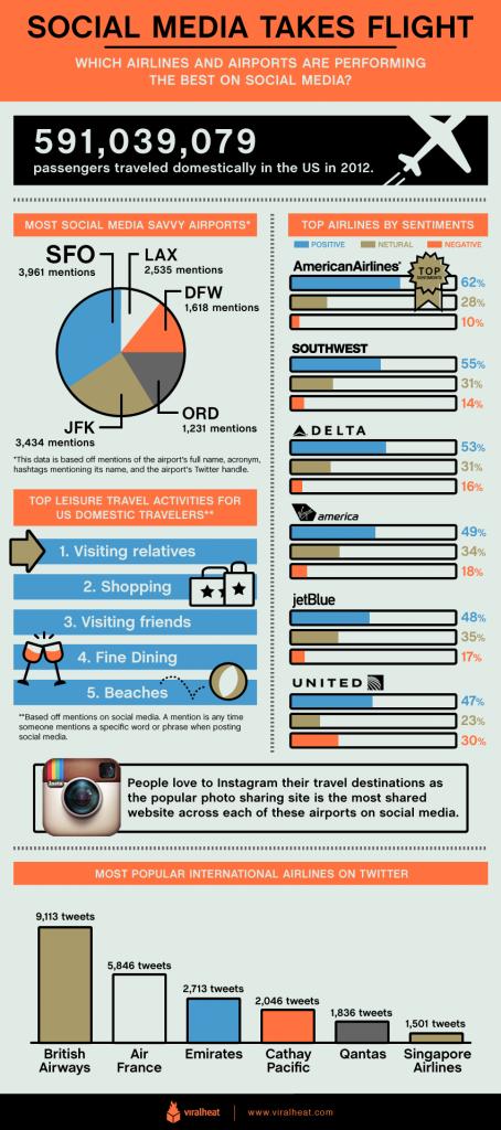 Popularidad de Aerolíneas y aeropuertos en redes sociales USA
