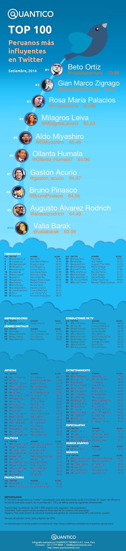 Top 100 - Peruanos Influyentes en Twitter (setiembre 2014)