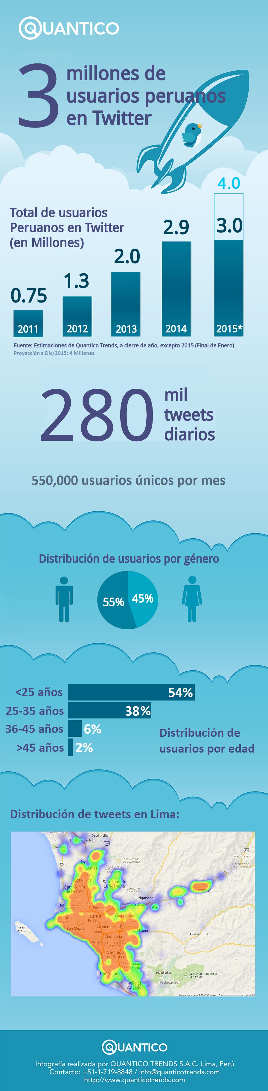 Infografia-Twitter-Peru-2015