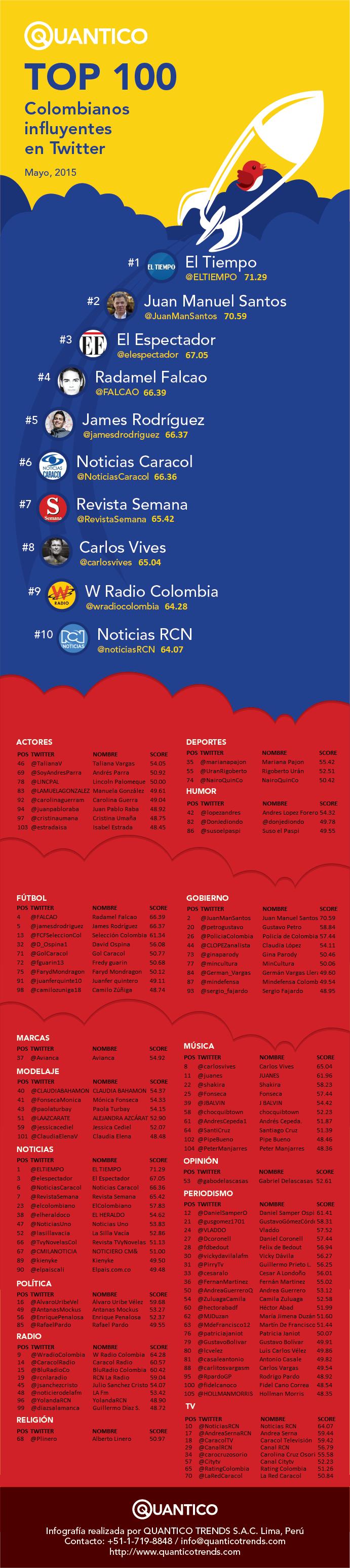 Raking_Influyentes_Colombia