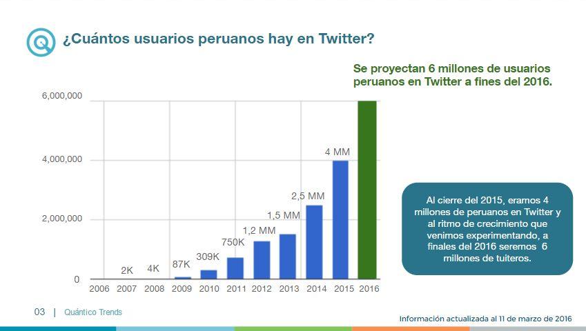 cantidad de tuiteros peruanos