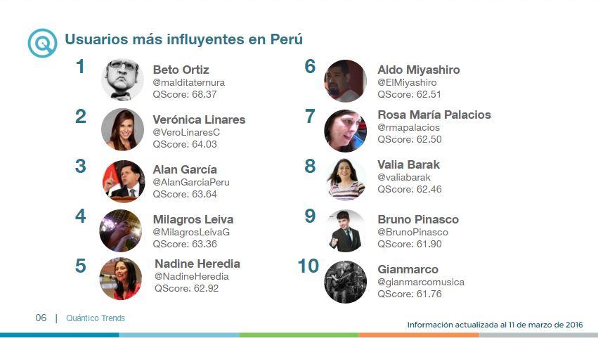 top 10 influyentes