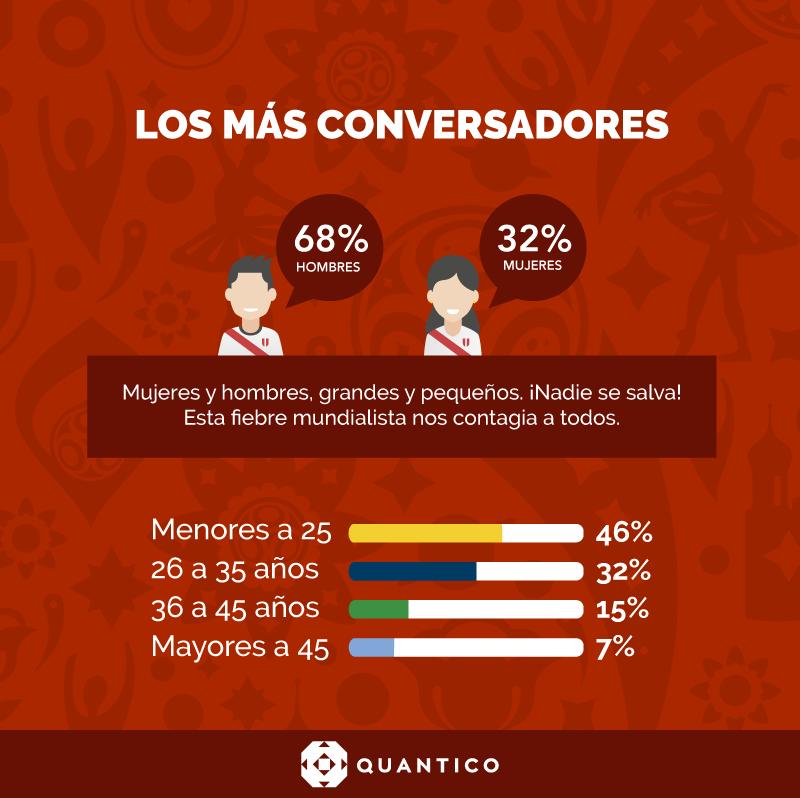 d87d5131b ... pero los que nunca han visto a Perú en un Mundial son los que conversan  más sobre el mundial a través de sus redes sociales (25 a 35 años).